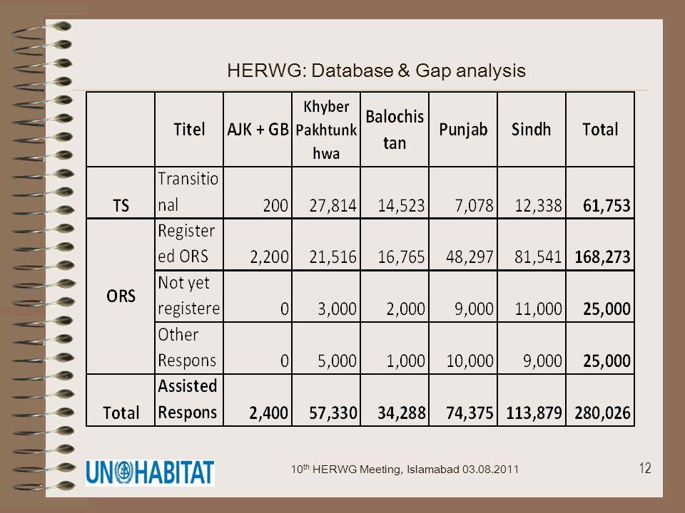 12 HERWG: Database & Gap analysis 10 th HERWG Meeting, Islamabad 03.08.2011
