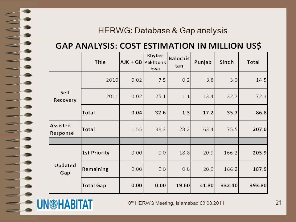 21 HERWG: Database & Gap analysis 10 th HERWG Meeting, Islamabad 03.08.2011