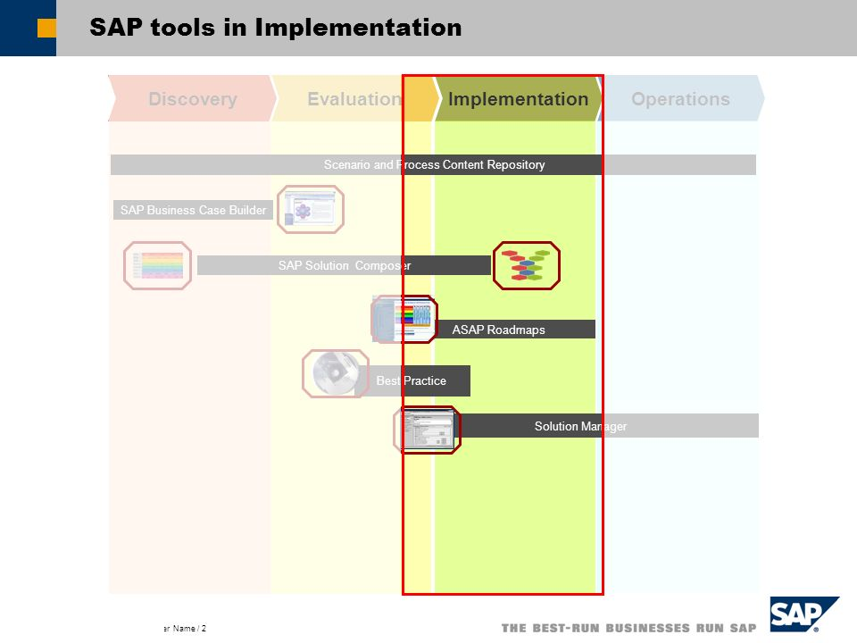 Title of Presentation, Speaker Name / 2 SAP tools in Implementation DiscoveryEvaluationImplementationOperations Solution Manager Best Practice ASAP Ro