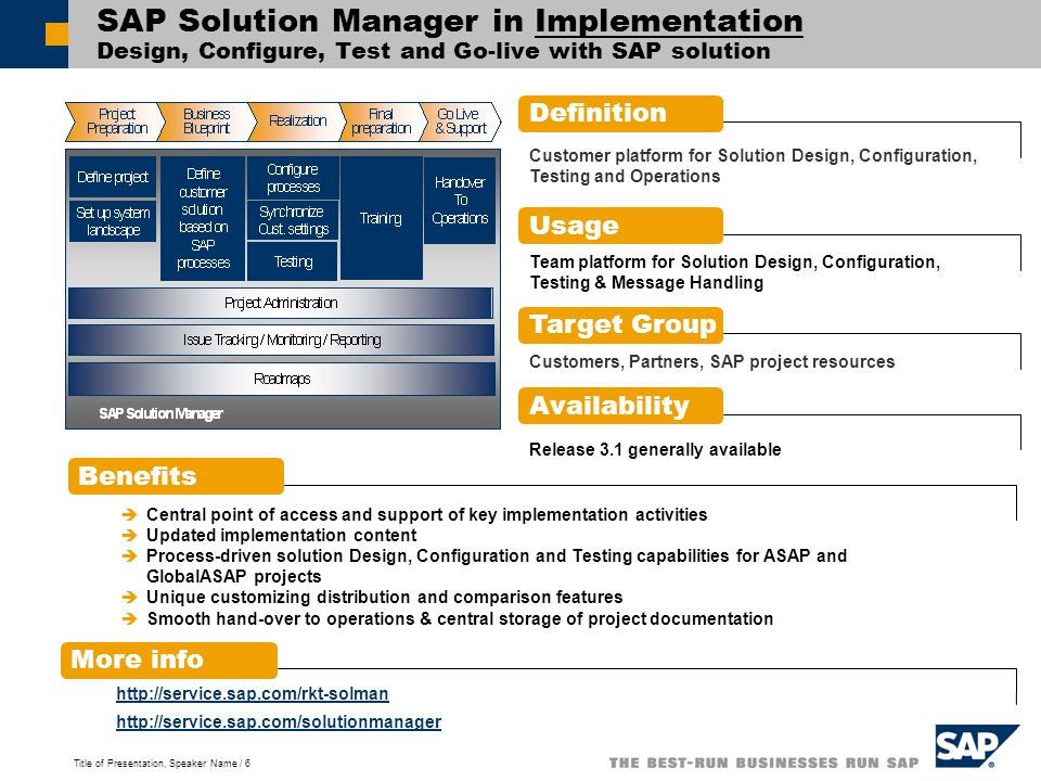 Title of Presentation, Speaker Name / 6 SAP Solution Manager in Implementation Design, Configure, Test and Go-live with SAP solution Definition Benefi