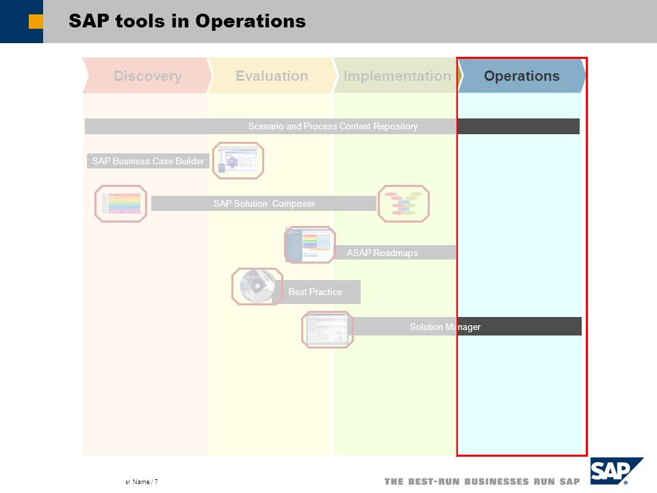 Title of Presentation, Speaker Name / 7 SAP tools in Operations DiscoveryEvaluationImplementationOperations Solution Manager Best Practice ASAP Roadma