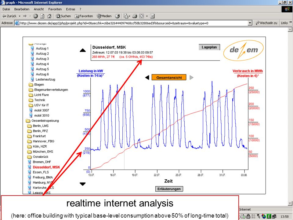 11 realtime internet analysis (here: office building with typical base-level consumption above 50% of long-time total)