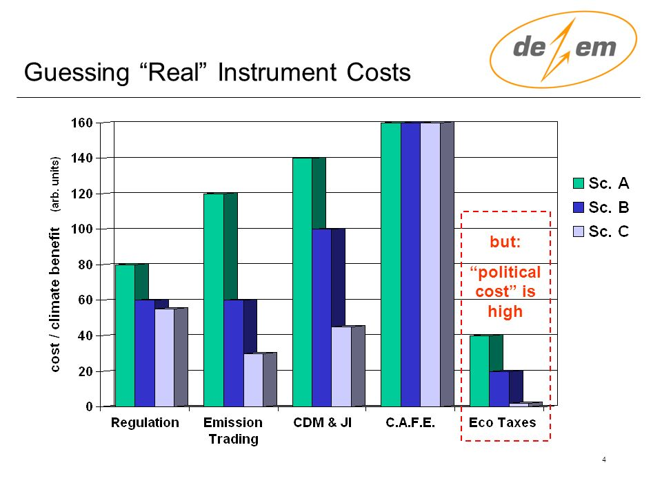 4 Guessing Real Instrument Costs but: political cost is high