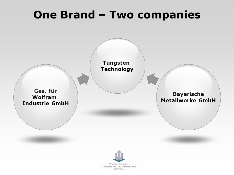 One Brand – Two companies Ges.