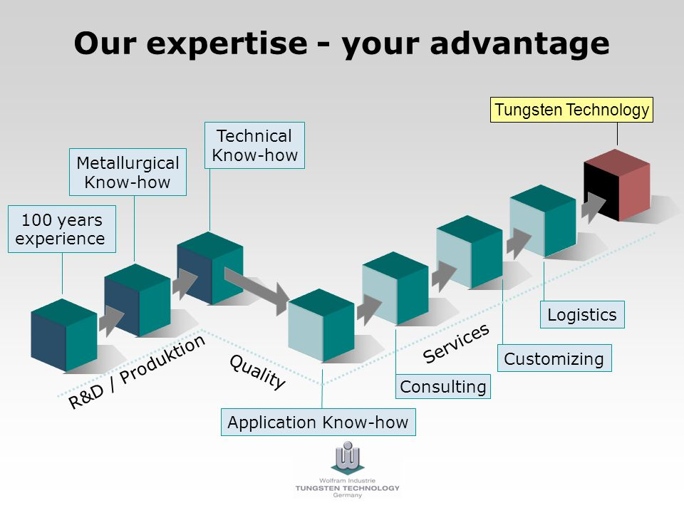 Our expertise - your advantage 100 years experience Tungsten Technology R&D / Produktion Services Quality Consulting Application Know-how Customizing