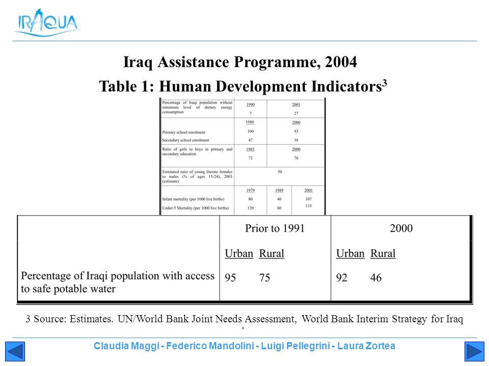 Claudia Maggi - Federico Mandolini - Luigi Pellegrini - Laura Zortea Iraq Assistance Programme, 2004 Table 1: Human Development Indicators 3 3 Source: Estimates.