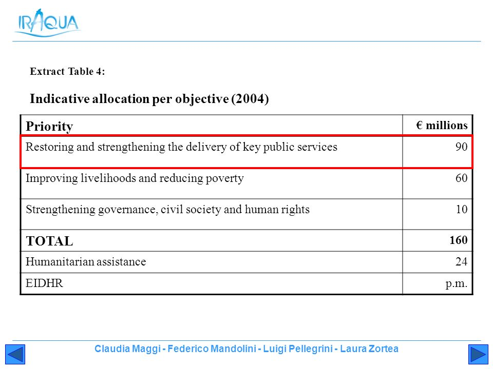 Claudia Maggi - Federico Mandolini - Luigi Pellegrini - Laura Zortea Extract Table 4: Indicative allocation per objective (2004) Priority millions Restoring and strengthening the delivery of key public services90 Improving livelihoods and reducing poverty60 Strengthening governance, civil society and human rights10 TOTAL 160 Humanitarian assistance24 EIDHRp.m.