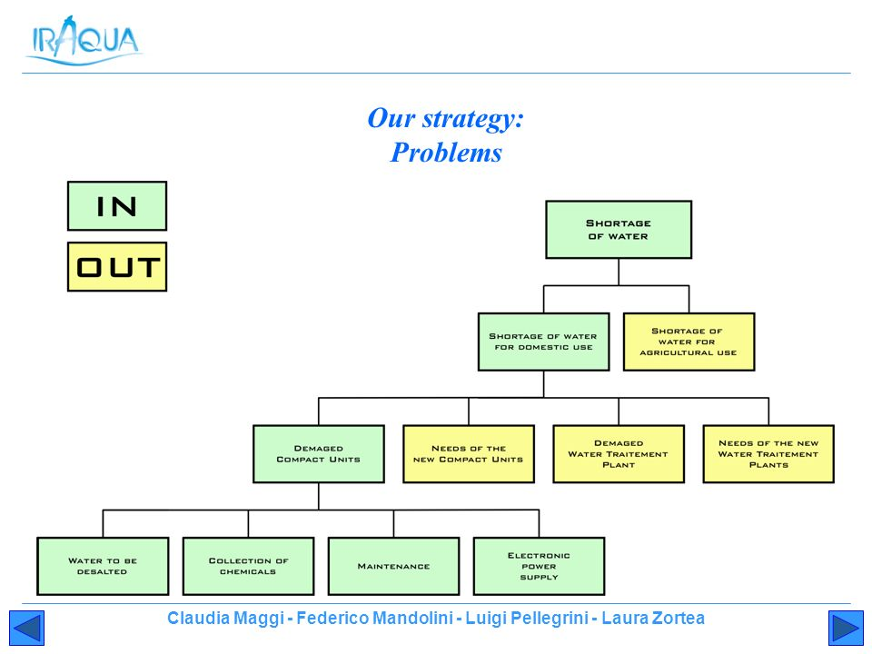 Our strategy: Problems