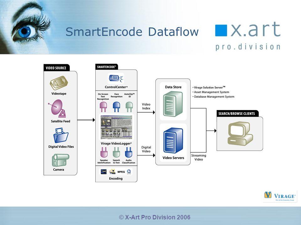 © X-Art Pro Division 2006 SmartEncode Dataflow