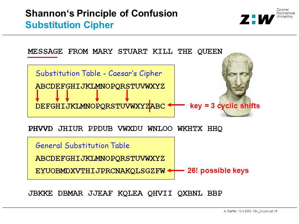 A. Steffen, 10.4.2000, KSy_Crypto.ppt 15 Zürcher Hochschule Winterthur ABCDEFGHIJKLMNOPQRSTUVWXYZ DEFGHIJKLMNOPQRSTUVWXYZABC Substitution Table - Caes