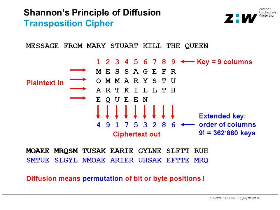 A. Steffen, 10.4.2000, KSy_Crypto.ppt 16 Zürcher Hochschule Winterthur 4 9 1 7 5 3 2 8 6 Extended key: order of columns 9! = 362880 keys Shannons Prin