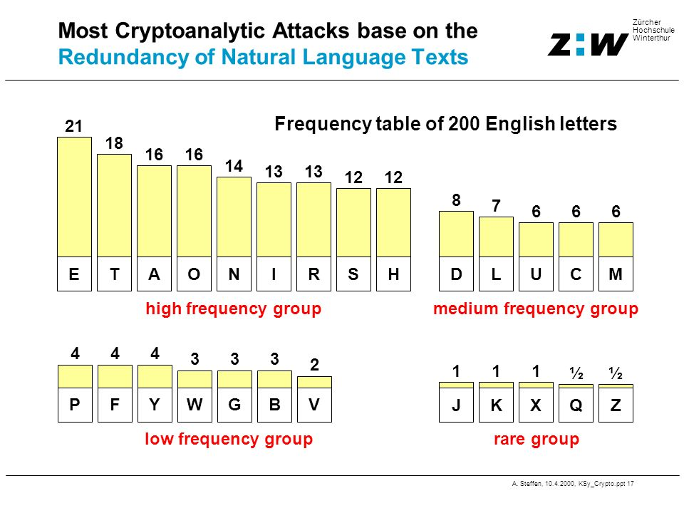 A. Steffen, 10.4.2000, KSy_Crypto.ppt 17 Zürcher Hochschule Winterthur Most Cryptoanalytic Attacks base on the Redundancy of Natural Language Texts E