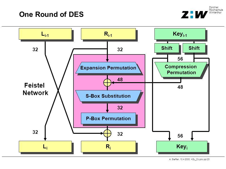 A. Steffen, 10.4.2000, KSy_Crypto.ppt 20 Zürcher Hochschule Winterthur One Round of DES Expansion Permutation 48 P-Box Permutation S-Box Substitution