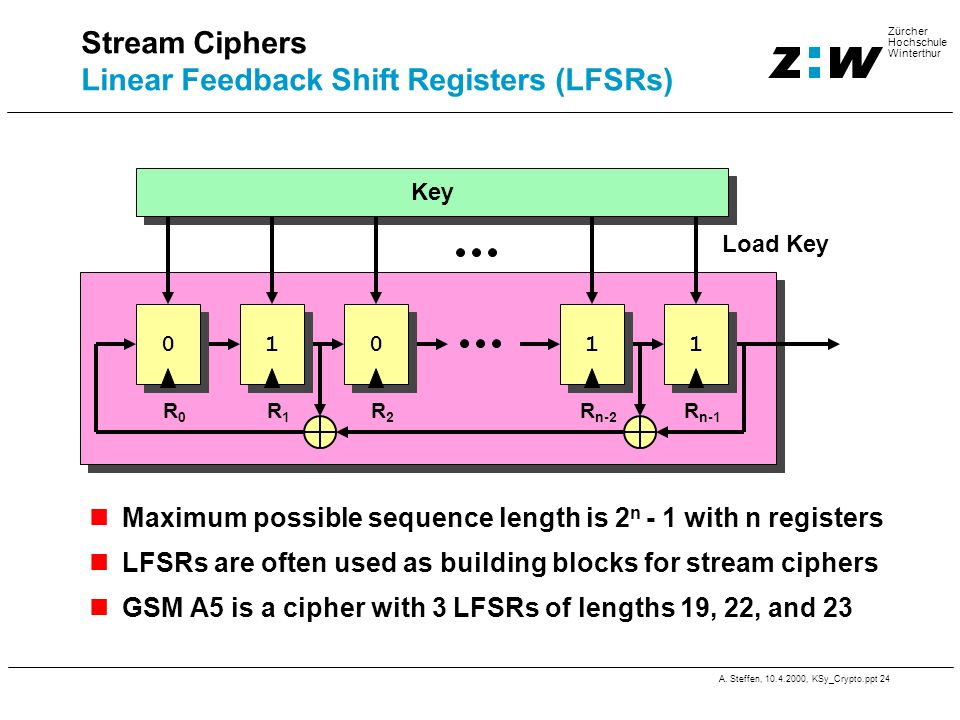A. Steffen, 10.4.2000, KSy_Crypto.ppt 24 Zürcher Hochschule Winterthur Stream Ciphers Linear Feedback Shift Registers (LFSRs) Maximum possible sequenc