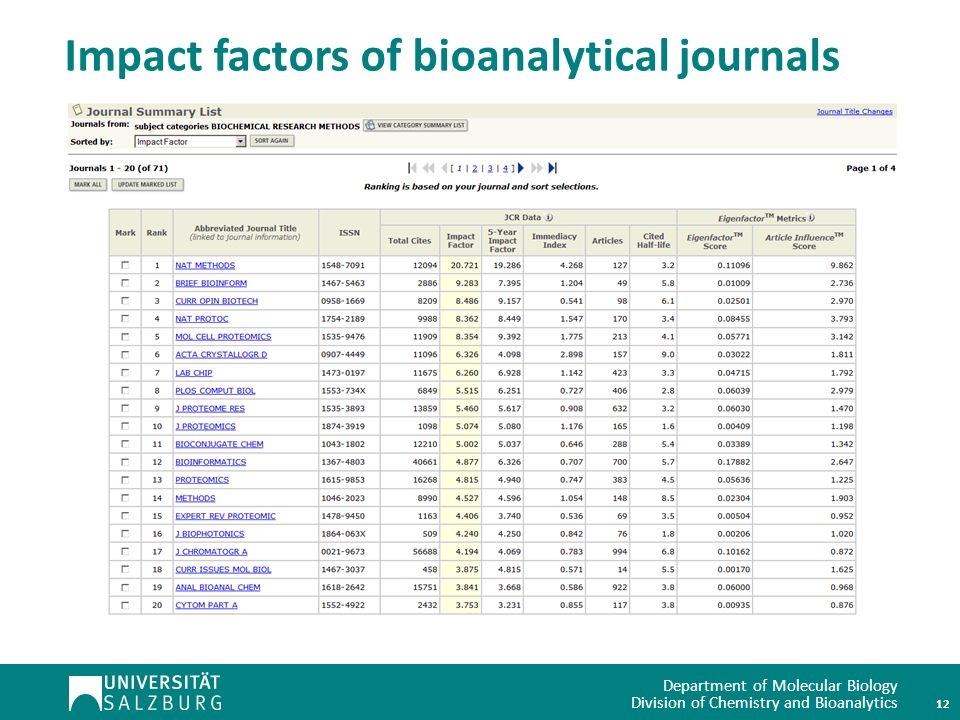 Department of Molecular Biology Division of Chemistry and Bioanalytics Impact factors of bioanalytical journals 12