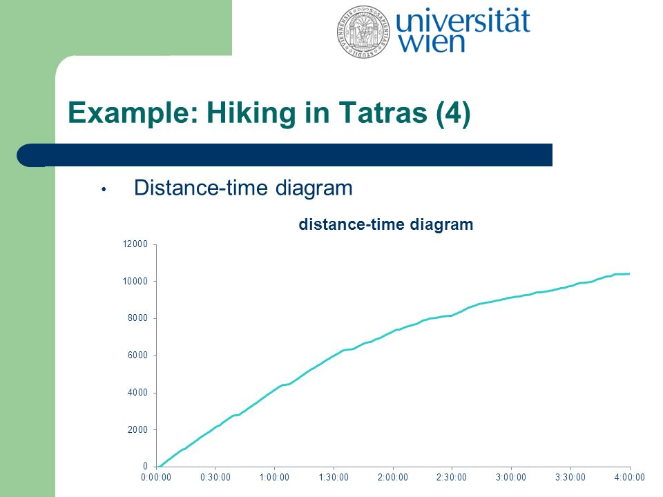 Example: Hiking in Tatras (4) Distance-time diagram