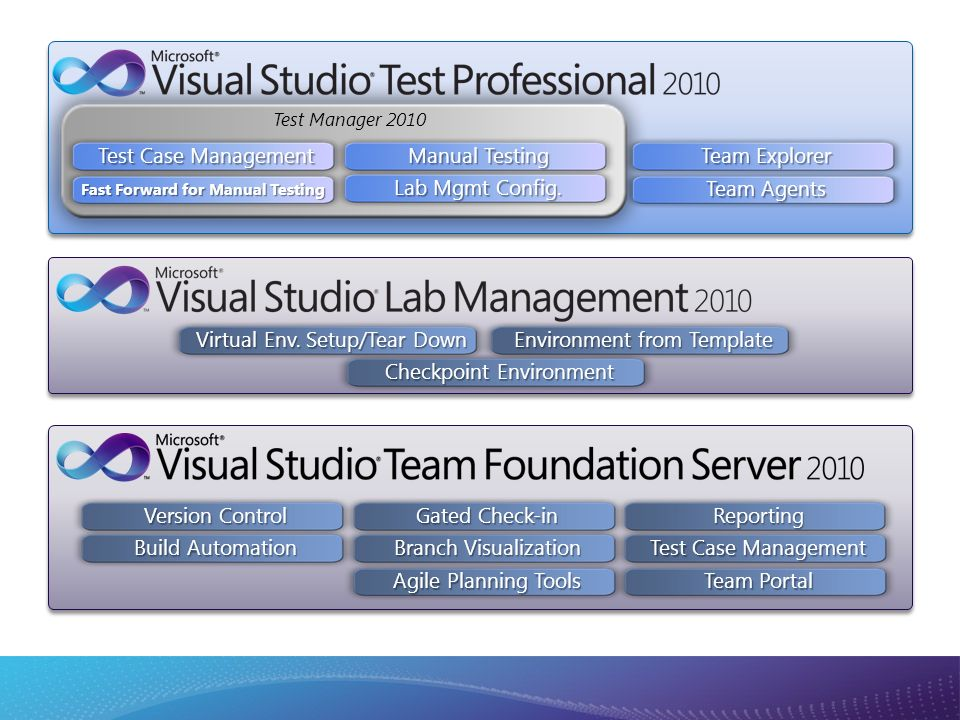 Test Manager 2010 Test Case Management Fast Forward for Manual Testing Manual Testing Lab Mgmt Config.