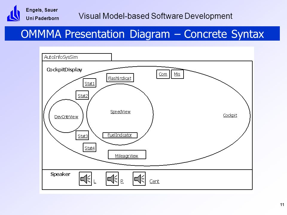 Engels, Sauer Uni Paderborn Visual Model-based Software Development 11 OMMMA Presentation Diagram – Concrete Syntax