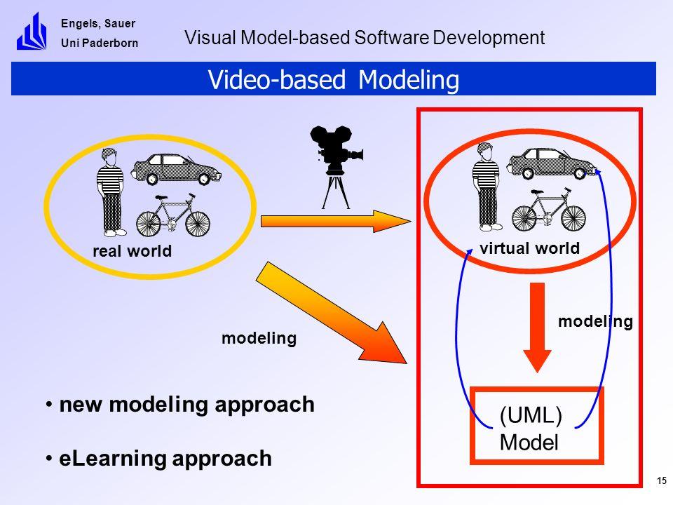 Engels, Sauer Uni Paderborn Visual Model-based Software Development 15 Video-based Modeling real world (UML) Model modeling virtual world modeling.