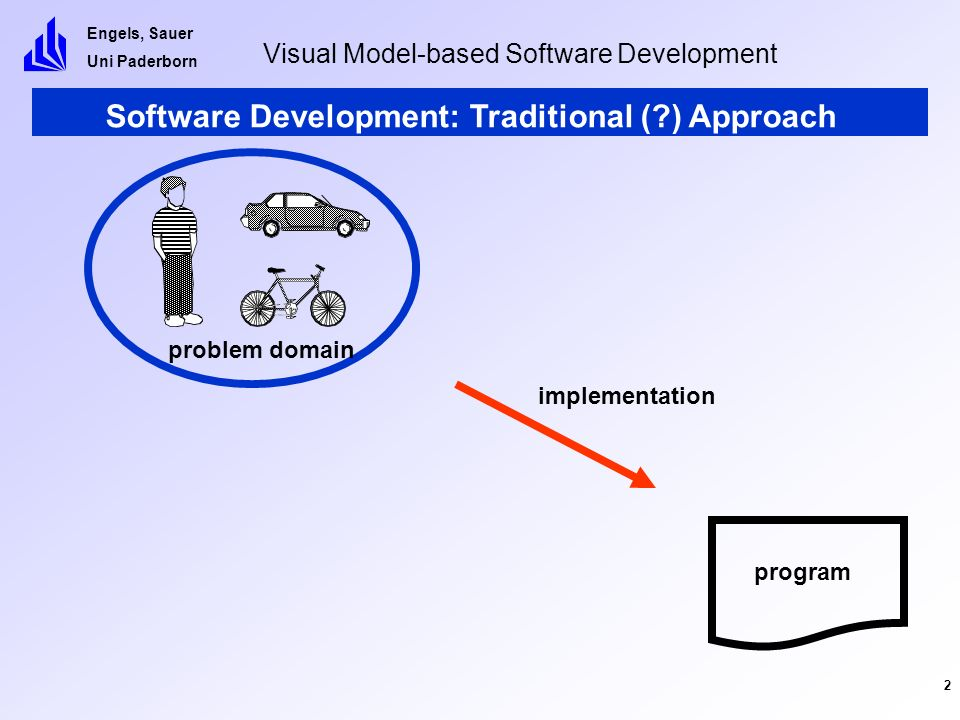 Engels, Sauer Uni Paderborn Visual Model-based Software Development 13 Consistency problem domain program model analyse and design code problem domain view 1 view 2 view 3 view 4 model consistent integration of structural and behavioral views