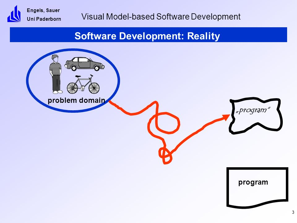 Engels, Sauer Uni Paderborn Visual Model-based Software Development 4 Software Development: Model-based Approach problem domain program model analyse and design code abstracts from irrelevant details abstracts from implementation details