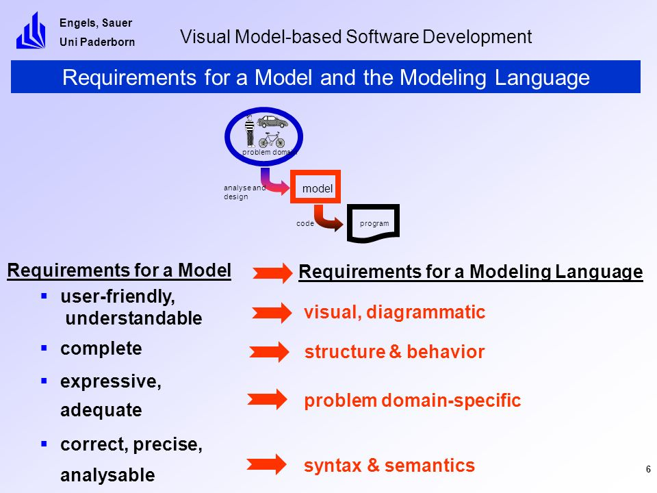 Engels, Sauer Uni Paderborn Visual Model-based Software Development 7 Language Engineering end-user aspect language definition aspect abstract syntax (formal) semantics (visual) [modeling] language mapping concrete syntax intuition/ meaning