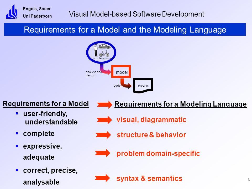 Engels, Sauer Uni Paderborn Visual Model-based Software Development 17 The End