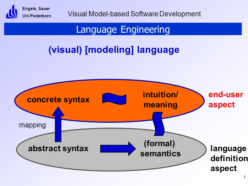 Engels, Sauer Uni Paderborn Visual Model-based Software Development 8 Language Engineering end-user aspect language definition aspect abstract syntax (formal) semantics (visual) [modeling] language mapping concrete syntax intuition/ meaning OMMMA (UML profile) meta modeling graph transformation dynamic meta modeling Object-oriented Modeling of MultiMediaApplications