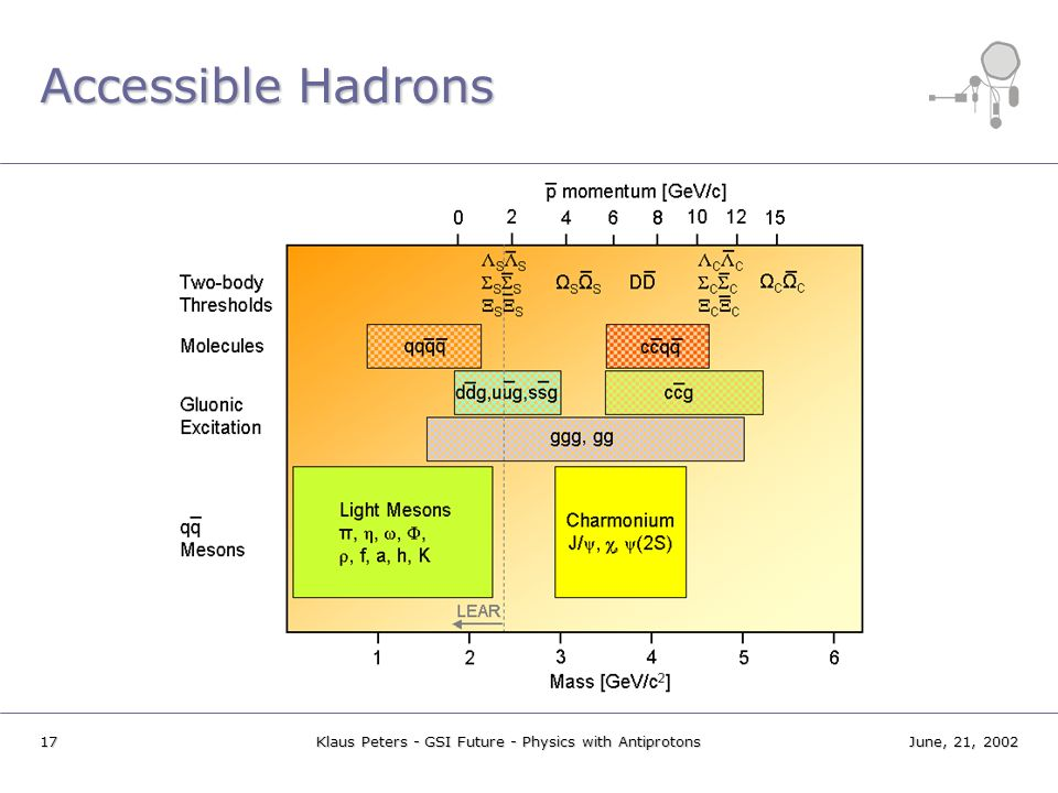 17June, 21, 2002Klaus Peters - GSI Future - Physics with Antiprotons Accessible Hadrons