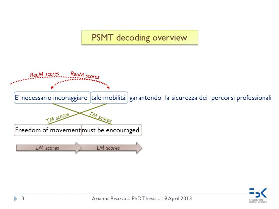 Freedom of movement must be encouraged LM scores 3 PSMT decoding overview E necessario incoraggiare tale mobilità garantendo la sicurezza dei percorsi professionali LM scores TM scores ReoM scores Arianna Bisazza – PhD Thesis – 19 April 2013