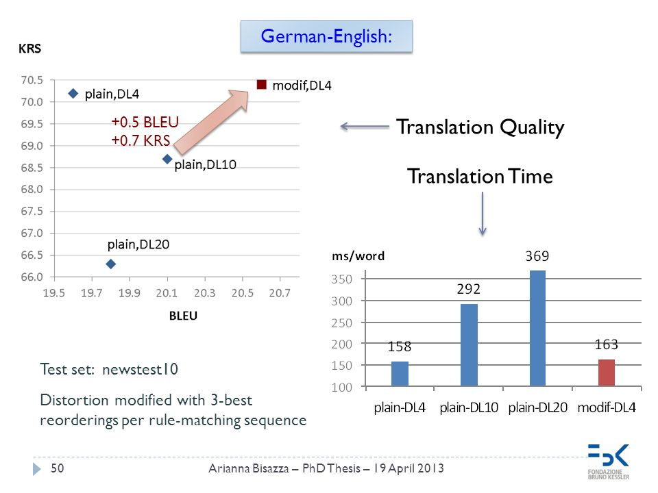 Arianna Bisazza – PhD Thesis – 19 April 201350 German-English: Test set: newstest10 Distortion modified with 3-best reorderings per rule-matching sequence Translation Quality Translation Time +0.5 BLEU +0.7 KRS