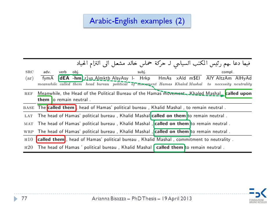 77Arianna Bisazza – PhD Thesis – 19 April 2013 Arabic-English examples (2)