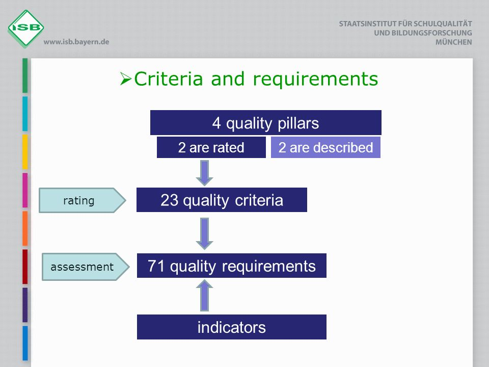 Criteria and requirements 4 quality pillars 23 quality criteria 71 quality requirements assessment 2 are rated2 are described rating indicators