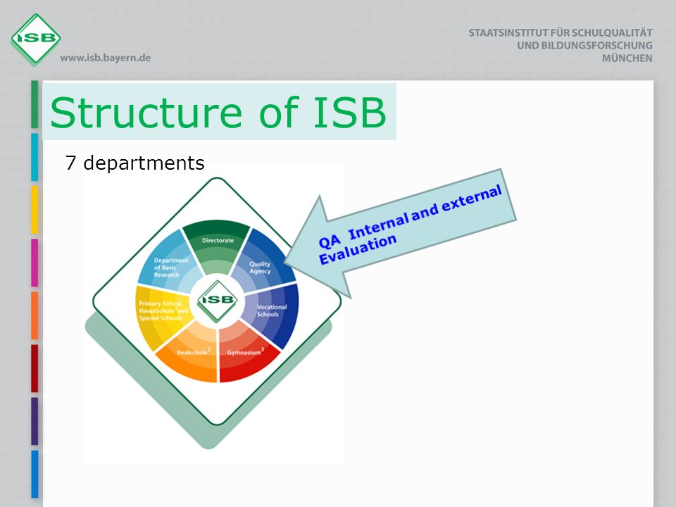 Structure of ISB 7 departments