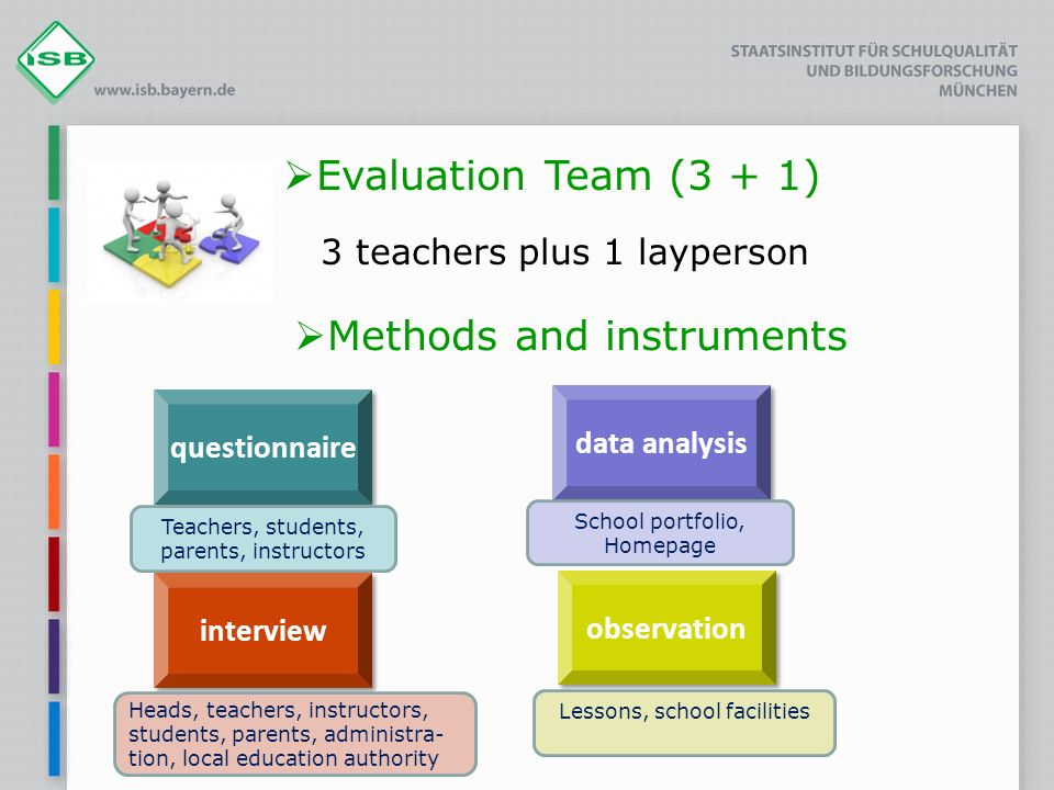 Evaluation Team (3 + 1) 3 teachers plus 1 layperson Methods and instruments questionnaire data analysis interview observation Teachers, students, parents, instructors School portfolio, Homepage Heads, teachers, instructors, students, parents, administra- tion, local education authority Lessons, school facilities