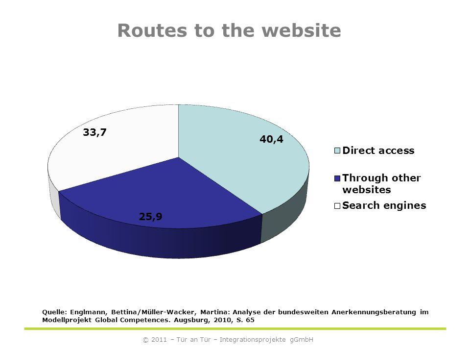 Routes to the website © 2011 – Tür an Tür – Integrationsprojekte gGmbH Quelle: Englmann, Bettina/Müller-Wacker, Martina: Analyse der bundesweiten Anerkennungsberatung im Modellprojekt Global Competences.