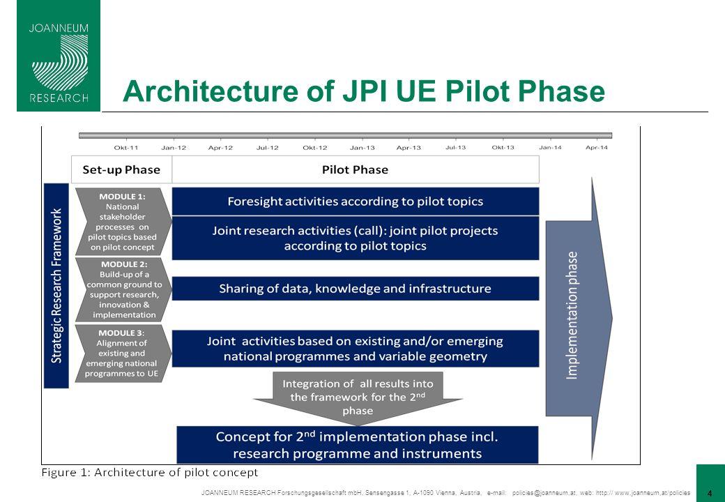 JOANNEUM RESEARCH Forschungsgesellschaft mbH, Sensengasse 1, A-1090 Vienna, Austria, e-mail: policies@joanneum,at, web: http:// www,joanneum,at/policies 4 Architecture of JPI UE Pilot Phase