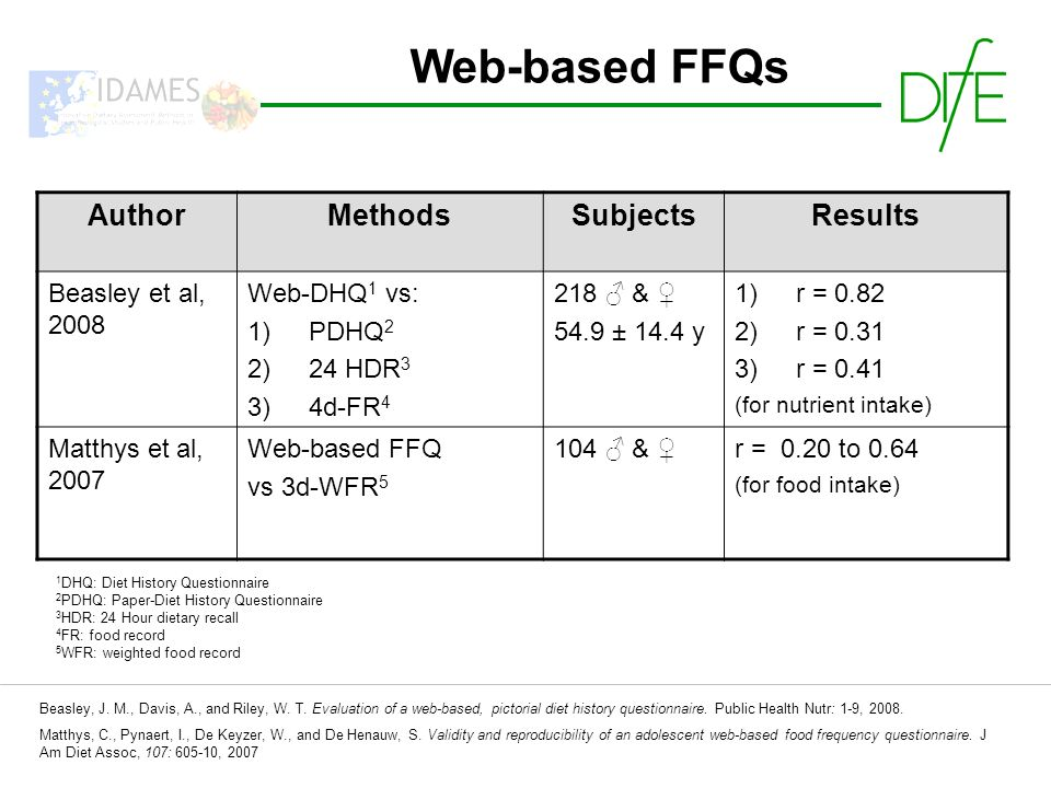 Web-based FFQs AuthorMethodsSubjectsResults Beasley et al, 2008 Web-DHQ 1 vs: 1)PDHQ 2 2)24 HDR 3 3)4d-FR 4 218 & 54.9 ± 14.4 y 1)r = 0.82 2)r = 0.31 3)r = 0.41 (for nutrient intake) Matthys et al, 2007 Web-based FFQ vs 3d-WFR 5 104 & r = 0.20 to 0.64 (for food intake) Beasley, J.