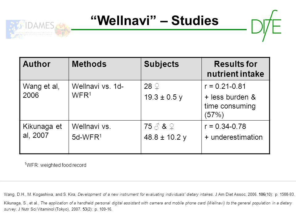 Wellnavi – Studies AuthorMethodsSubjectsResults for nutrient intake Wang et al, 2006 Wellnavi vs.
