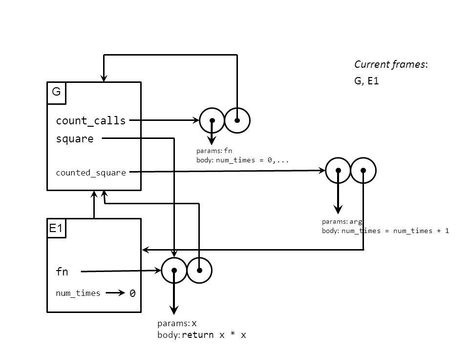 G count_calls params: fn body: num_times = 0,... Current frames: G, E1 E1 num_times 0 fn params: x body: return x * x square params: arg body: num_tim