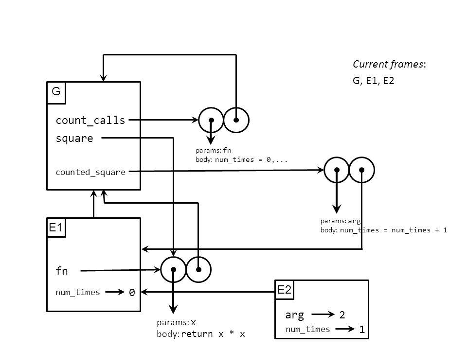 G count_calls params: fn body: num_times = 0,... Current frames: G, E1, E2 E1 num_times 0 fn params: x body: return x * x square params: arg body: num