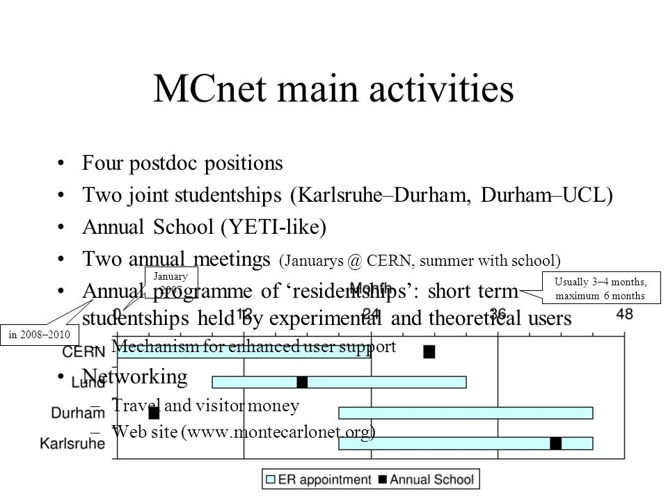 MCnet main activities January 2007 Four postdoc positions Two joint studentships (Karlsruhe–Durham, Durham–UCL) Annual School (YETI-like) Two annual m