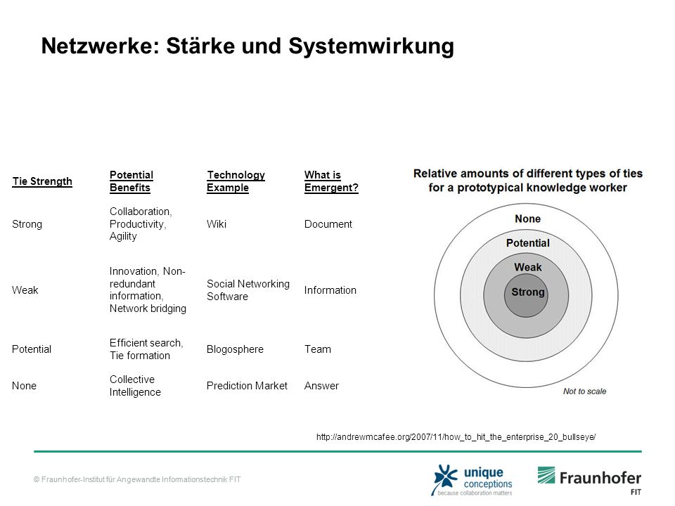 © Fraunhofer-Institut für Angewandte Informationstechnik FIT Netzwerke: Stärke und Systemwirkung Tie Strength Potential Benefits Technology Example What is Emergent.
