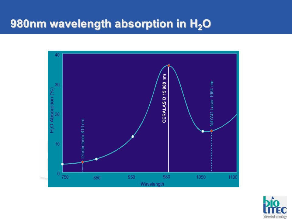 980nm wavelength absorption in H 2 O