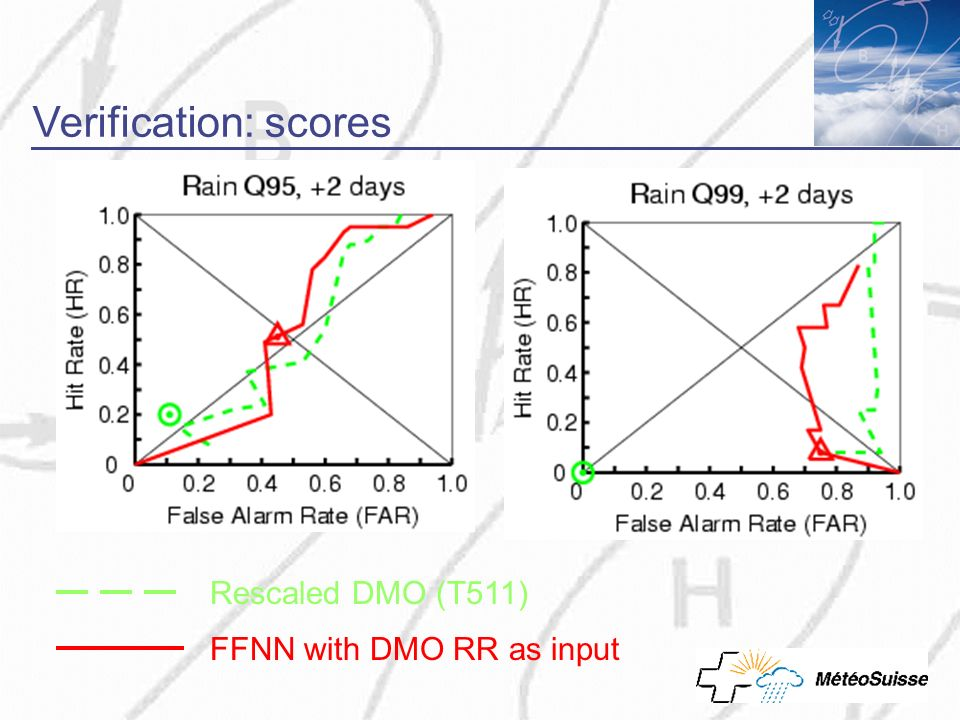 Rescaled DMO (T511) FFNN with DMO RR as input Verification: scores