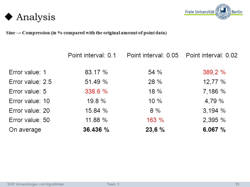 13 Analysis SWP Anwendungen von AlgorithmenTeam 3 Point interval: 0.1Point interval: 0.05Point interval: 0.02 Error value: 183.17 %54 %389,2 % Error value: 2.551.49 %28 %12,77 % Error value: 5338.6 %18 %7,186 % Error value: 1019.8 %10 %4,79 % Error value: 2015.84 %8 %3,194 % Error value: 5011.88 %163 %2,395 % On average36.436 %23,6 %6.067 % Sine Compression (in % compared with the original amount of point data)