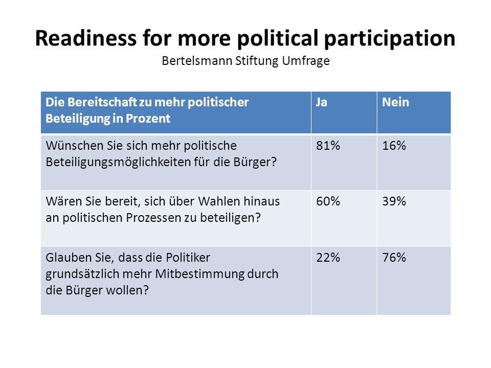 Readiness for more political participation Bertelsmann Stiftung Umfrage Die Bereitschaft zu mehr politischer Beteiligung in Prozent JaNein Wünschen Sie sich mehr politische Beteiligungsmöglichkeiten für die Bürger.