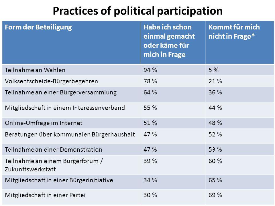Practices of political participation Form der BeteiligungHabe ich schon einmal gemacht oder käme für mich in Frage Kommt für mich nicht in Frage* Teilnahme an Wahlen94 %5 % Volksentscheide-Bürgerbegehren78 %21 % Teilnahme an einer Bürgerversammlung64 %36 % Mitgliedschaft in einem Interessenverband55 %44 % Online-Umfrage im Internet51 %48 % Beratungen über kommunalen Bürgerhaushalt47 %52 % Teilnahme an einer Demonstration47 %53 % Teilnahme an einem Bürgerforum / Zukunftswerkstatt 39 %60 % Mitgliedschaft in einer Bürgerinitiative34 %65 % Mitgliedschaft in einer Partei30 %69 %