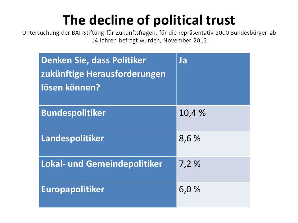 The decline of political trust Untersuchung der BAT-Stiftung für Zukunftsfragen, für die repräsentativ 2000 Bundesbürger ab 14 Jahren befragt wurden, November 2012 Denken Sie, dass Politiker zukünftige Herausforderungen lösen können.