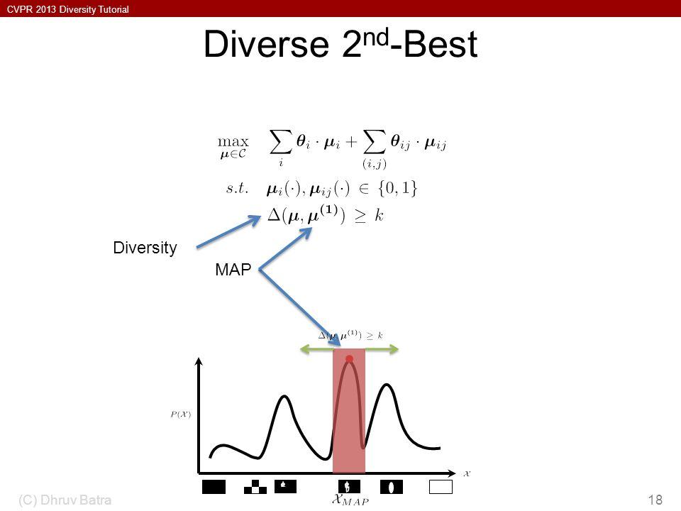 CVPR 2013 Diversity Tutorial Diverse 2 nd -Best (C) Dhruv Batra18 MAP Diversity
